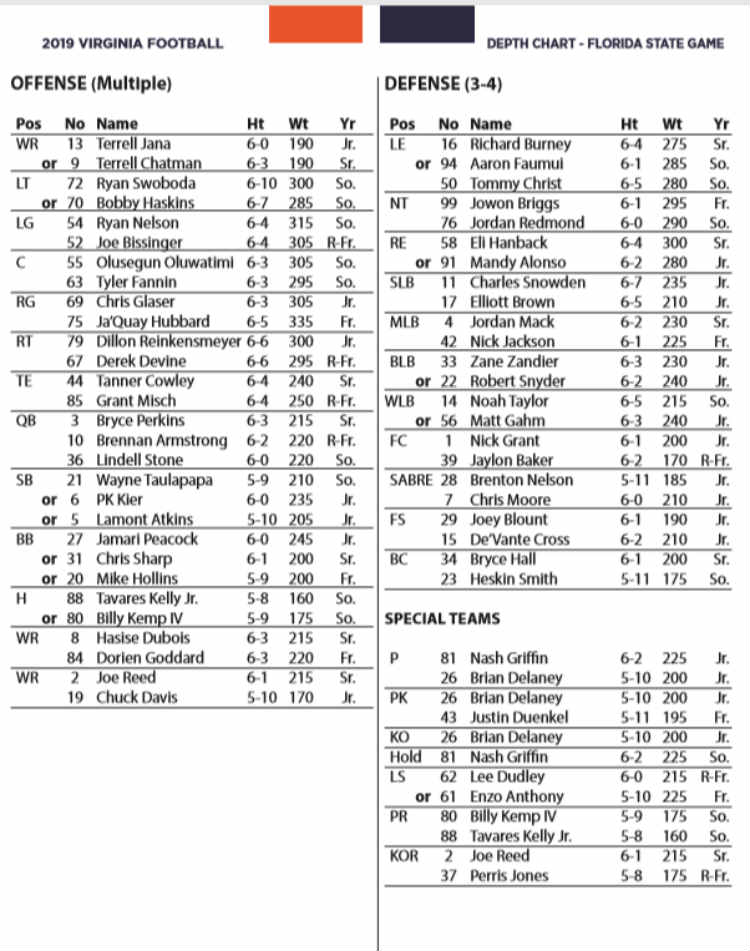 uva fsu depth chart